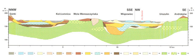 Fig 8. Section line (black dashed line from Fig 5), numer represent: Quaternary, Holocene: 1 – peats and peaty muds. Pleistocene, Vistulian: 2 – lacustrine-flood silts, 3 – lacustrine-flood sands. Wartanian: 4 – fluvial-periglacial sands and silts. Odranian: 5 – esker sands and silts, 6 – sands, gravels and boulders of end moraines, 7 – glacial sands and gravels, 8 – tills, 9 –glaciofluvial sands and gravels. Holstein interglacial:10 – lacustrine sands and silts, 11 – glaciofluvial sands, 12 – tills, Prepleistocene: 13 – clay and deluvial sands. Tertiary, Neogene: 14 – quartz sandstone, 15 - glauconitic sands, 16 – clays with ferriferous concretion. Cretaceous, Maastrichtian: 17 – marls, 18 – chalk, 19 – the rocks.